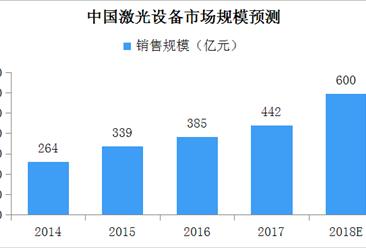 中国激光设备市场规模预测:下游需求旺盛 市场持续增长(附产业链全景图)