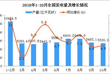 2018年1-10月全国发电量分析(图)