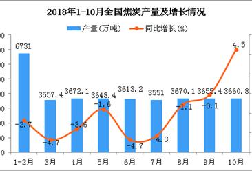 2018年1-10月全国焦炭产量统计分析(附图)