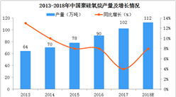 五幅圖看懂2018年中國有機硅行業發展現狀及消費結構分析(圖)