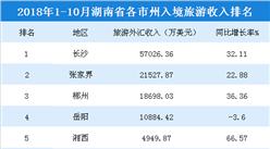 2018年1-10月湖南各市州入境旅游收入:长沙/张家界/郴州排名前三(附榜单)