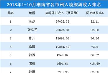 2018年1-10月湖南各市州入境旅游收入統計:長沙/張家界/郴州排名前三(附榜單)