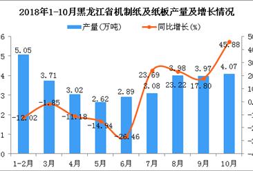 2018年1-10月黑龙江省机制纸及纸板产量为32.39万吨 同比增长1.82%
