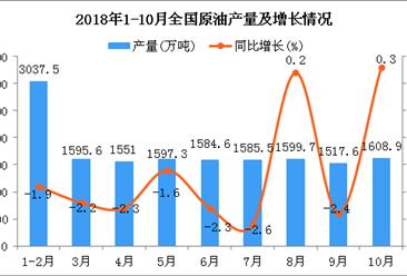 2018年10月全国原油产量为1608.9万吨 同比增长0.3%