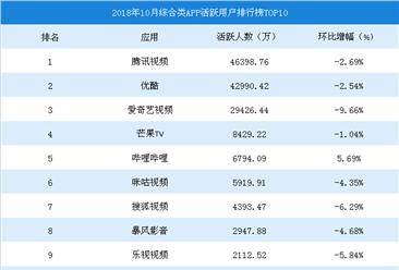 2018年10月综合类视频APP活跃用户排行榜TOP10