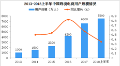 跨境電商零售進口政策將擴大適用范圍    2018中國進口跨境電商市場規模分析