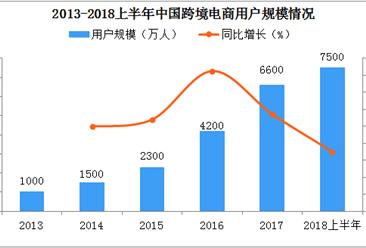 跨境电商零售进口政策将扩大适用范围    2018中国进口跨境电商市场规模分析