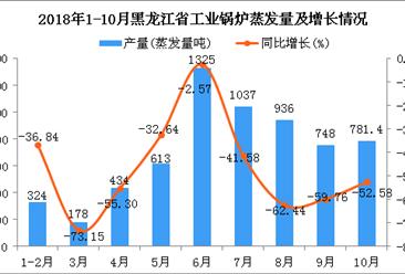 2018年1-10月黑龙江省工业锅炉蒸发量为6376.4蒸发量吨 同比下降47.7%