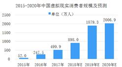 京东推出VR培训快递小哥 2018年中国虚拟现实市场数据分析及预测(图)