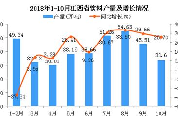 2018年1-10月江西省饮料产量为373.29万吨 同比增长7.83%