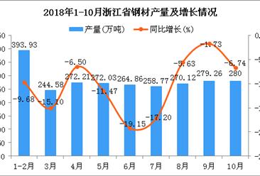 2018年1-10月浙江省钢材产量同比下降10.51%