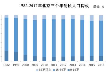 2017年北京人口負增長 65歲及以上老年人口占比10.9%(圖)