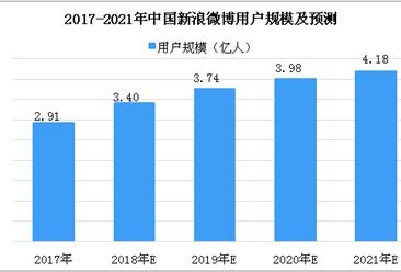 2018年中国新浪微博相关数据分析及预测