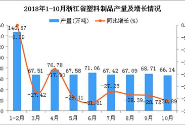 2018年10月浙江省塑料制品产量为66.14万吨 同比下降30.89%