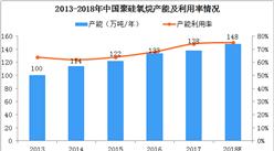 2018年我国有机硅行业竞争格局及十大企业分析(图)