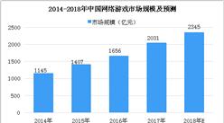 2018年度中国游戏产业年会将于??诰侔?中国游戏市场数据分析及预测(图)
