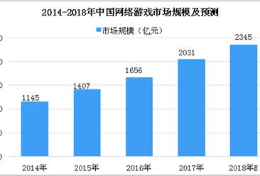 2018年度中国游戏产业年会将于海口举办 中国游戏市场数据分析及预测(图)