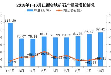 2018年1-10月江西省铁矿石产量为769.67万吨 同比下降58.32%