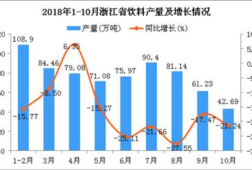 2018年10月浙江省饮料产量持续下降 同比下降21.24%