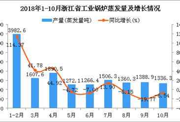 2018年1-10月浙江省工业锅炉蒸发量同比增长20.77%