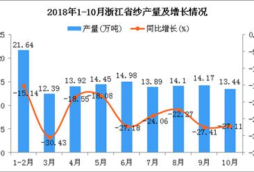 2018年1-10月浙江省机制纸及纸板产量及增长情况分析(附图)