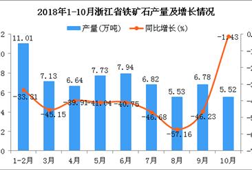 2018年1-10月浙江省铁矿石产量及增长情况分析:同比下41.34%