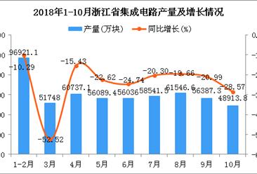 2018年10月浙江省集成电路产量持续下降 同比下降28.57%