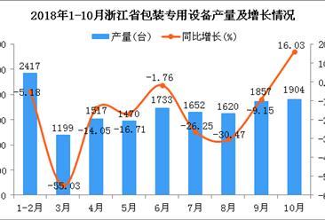 2018年1-10月浙江省包装专用设备产量及增长情况分析
