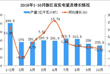 2018年10月浙江省发电量有所下降(图)