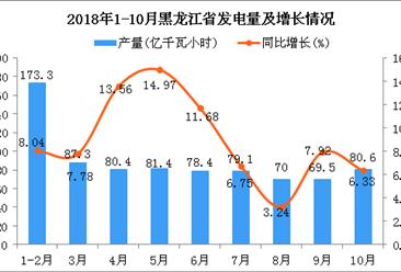 2018年1-10月黑龙江省发电量及增长情况分析