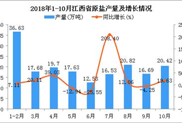 2018年1-10月江西省原盐产量为178.63万吨 同比增长12.62%