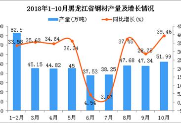2018年1-10月黑龙江省钢材产量为440.26万吨 同比增长28.31%