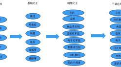 中國精細化工競爭格局如何?產業鏈及十大企業分析(圖)