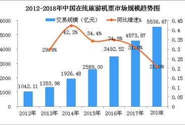 2018年我国在线旅游机票市场规模预测及竞争格局分析(图)