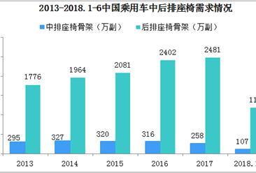 2018年我国汽车座椅行业发展现状及竞争格局分析(图)