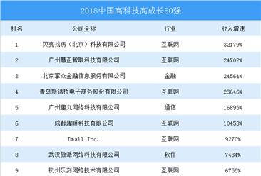 2018年中国高科技高成长50强榜单出炉:贝壳找房增速321倍夺冠