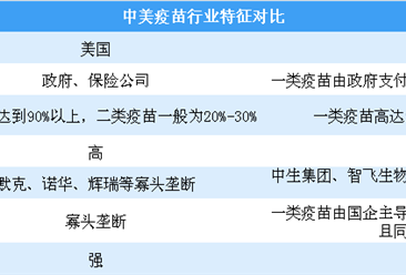 中美疫苗行业特征对比分析:中国疫苗企业同质化竞争严重(图)