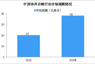2020年中国体外诊断行业规模达38亿美元 体外诊断行业发展方向在哪?(图)