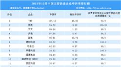 2018年10月快递企业投诉排行榜:TNT/优速/天天前三(附排名)