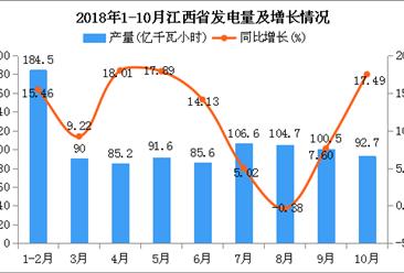 2018年1-10月江西省发电量为941.4亿千瓦小时 同比增长11.28%