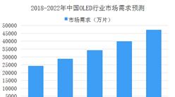 2018年中国OLED市场数据分析及预测:产值规模将突破百亿元大关