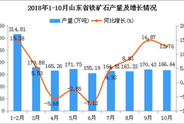 2018年1-10月山东省铁矿石产量为1652.1万吨 同比增长5.51%