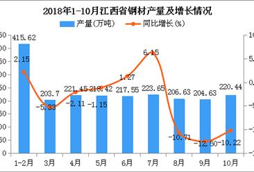 2018年1-10月江西省钢材产量为2132.09万吨 同比下降3.33%