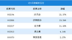 2018年11月5G概念行情周报:ST凡谷5日涨幅为21.37%(11.19-11.23)