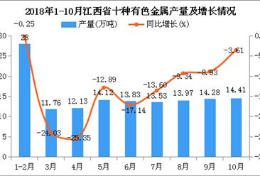 2018年1-10月江西省十种有色金属产量及增长情况分析