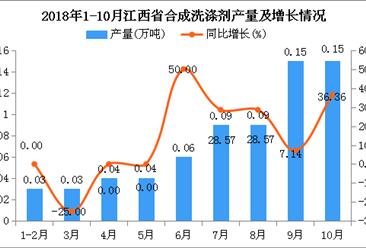 2018年1-10月江西省合成洗涤剂产量同比增长17.24%