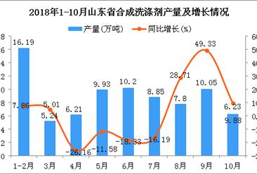 2018年1-10月山东省合成洗涤剂产量及增长情况分析