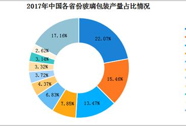 七幅图看懂我国玻璃包装行业发展现状及市场分析
