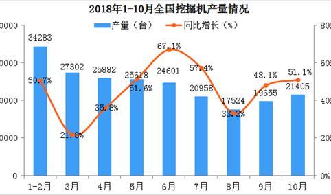 2018年1-10月挖掘机市场销量分析:同比增长超五成  出口涨幅超一倍