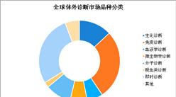 2020年全球体外诊断市场规模超700亿美元 中国市场潜力大(图)